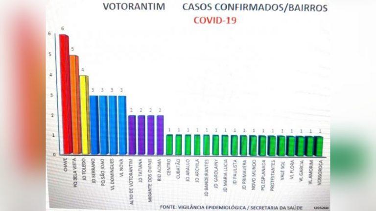 Confira os bairros com os casos confirmados de covid-19 em Votorantim